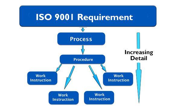 Standard work instructions vs. Standard operating procedures